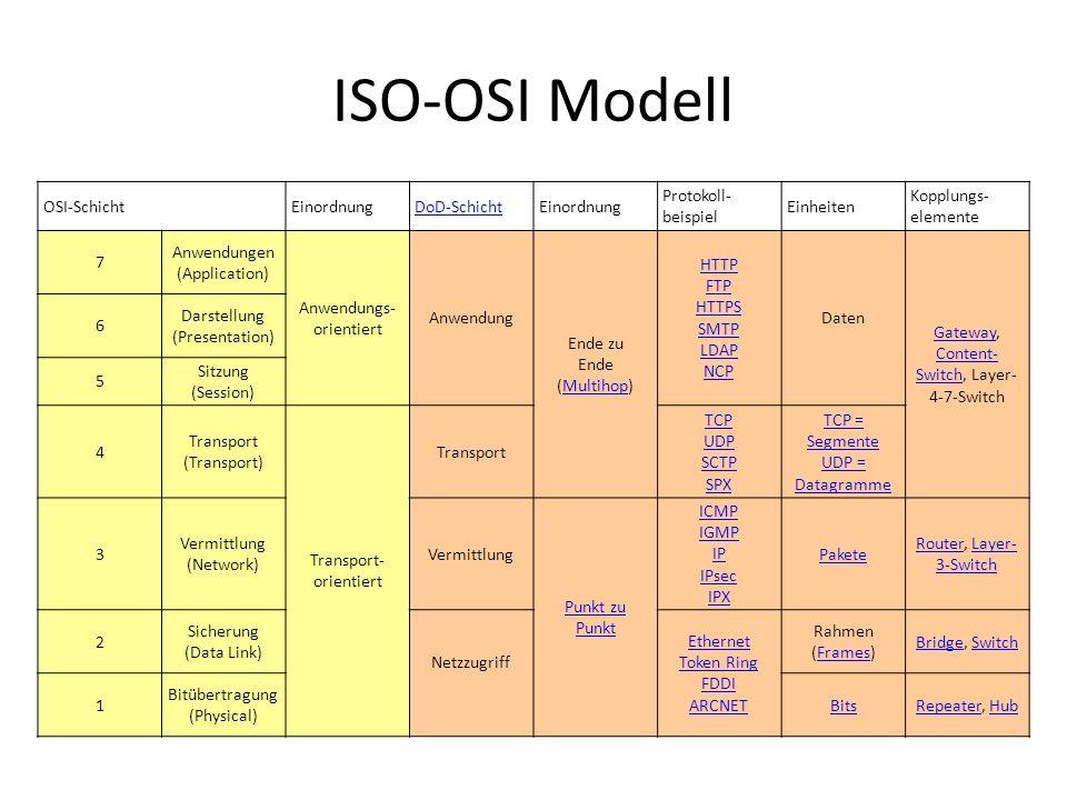ISO-OSI Modell OSI-Schicht Einordnung DoD-Schicht Protokoll-beispiel