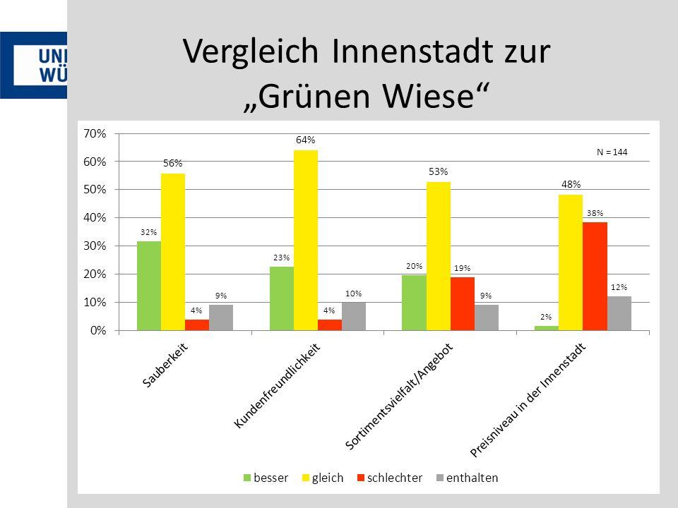 """Vergleich Innenstadt zur """"Grünen Wiese"""
