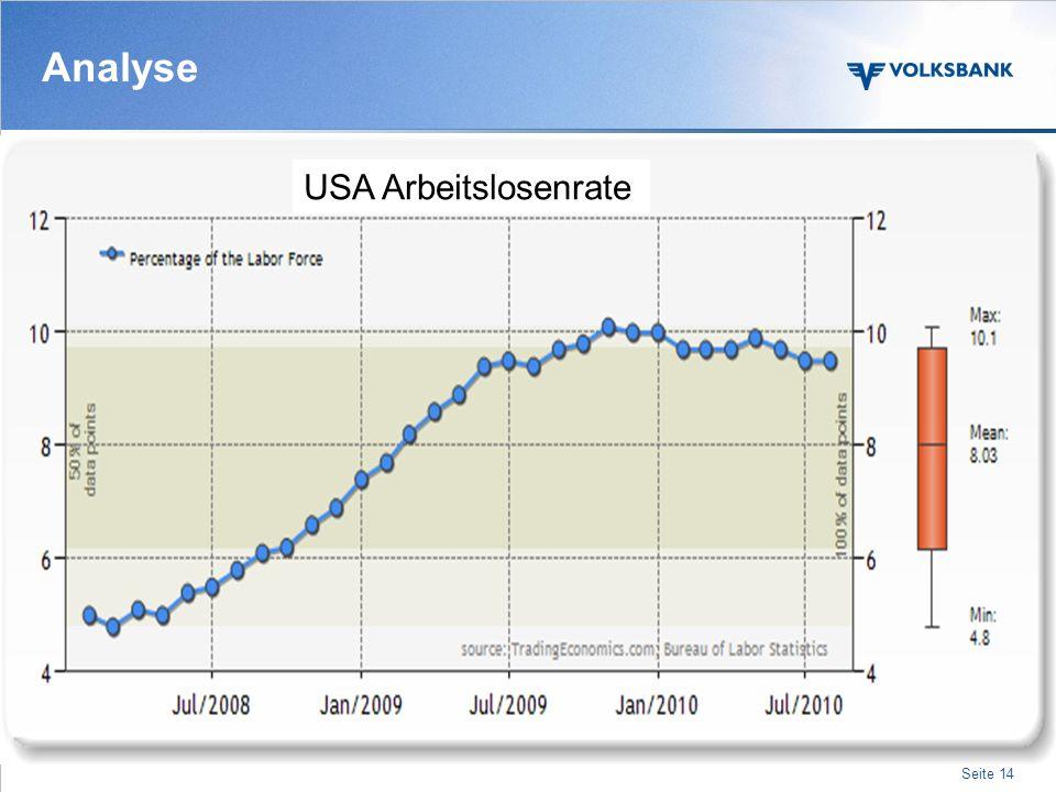 Analyse USA Arbeitslosenrate