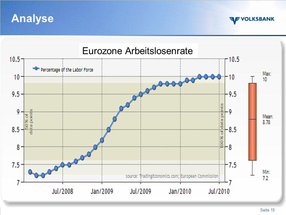 Analyse Eurozone Arbeitslosenrate -