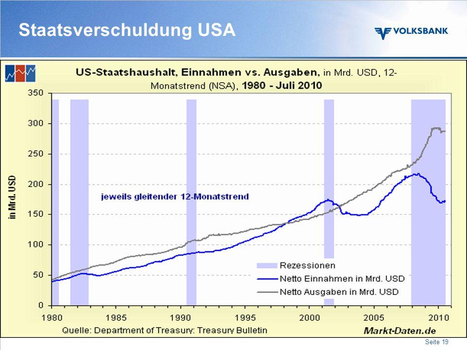 Staatsverschuldung USA