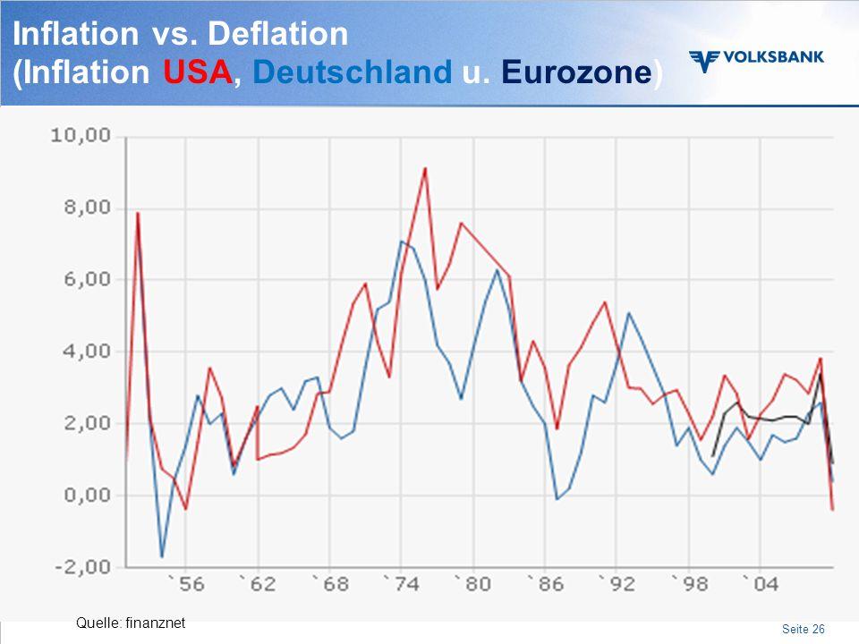 Inflation vs. Deflation (Inflation USA, Deutschland u. Eurozone)