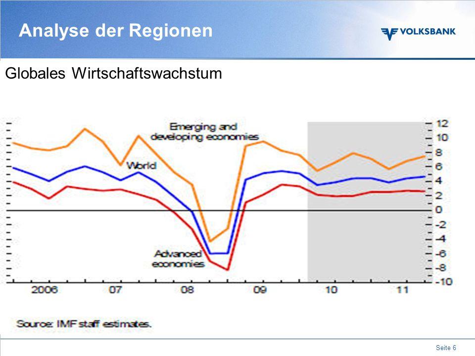 Analyse der Regionen Globales Wirtschaftswachstum