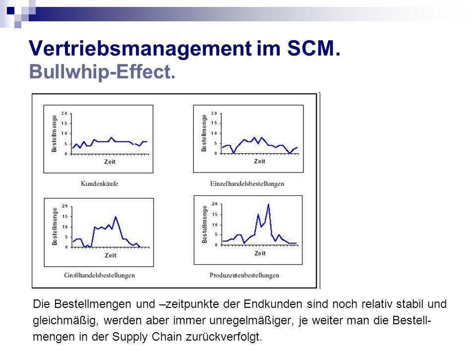 Vertriebsmanagement im SCM. Bullwhip-Effect.