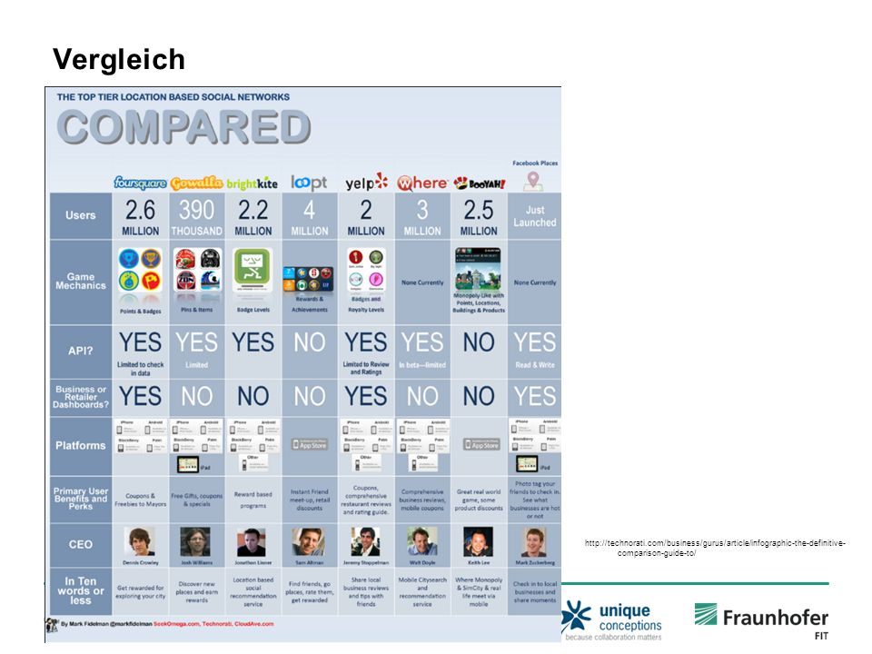Vergleich http://technorati.com/business/gurus/article/infographic-the-definitive-comparison-guide-to/