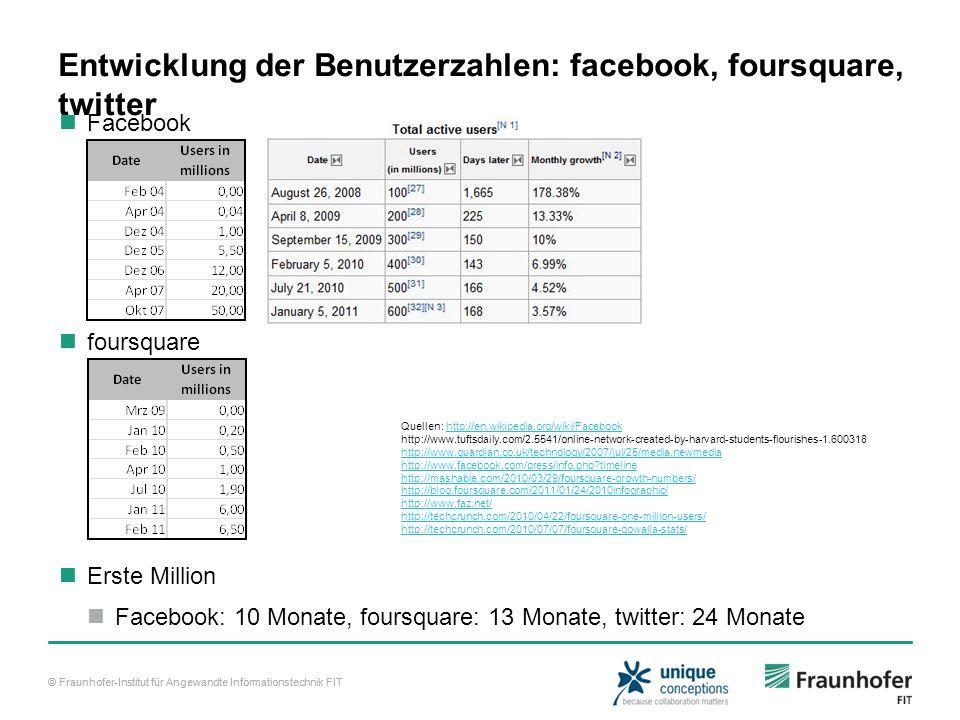 Entwicklung der Benutzerzahlen: facebook, foursquare, twitter