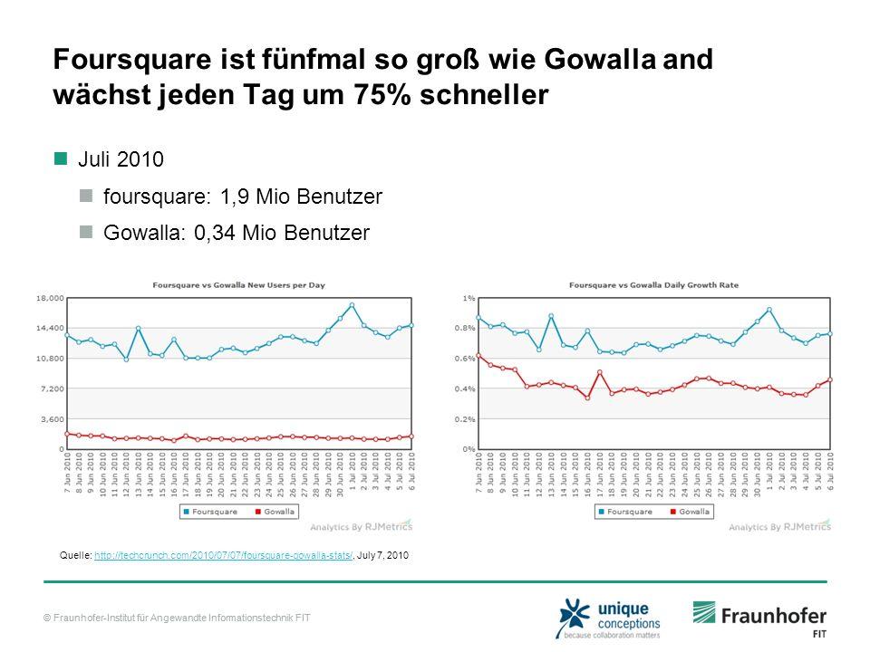 Foursquare ist fünfmal so groß wie Gowalla and wächst jeden Tag um 75% schneller