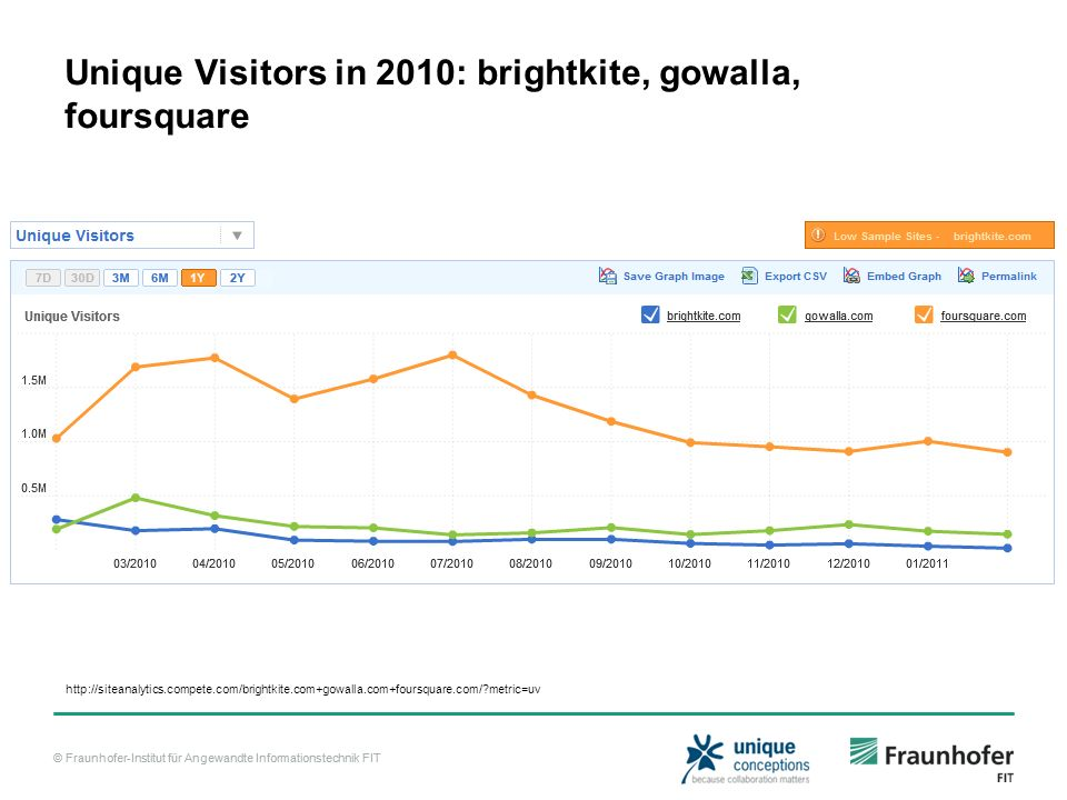 Unique Visitors in 2010: brightkite, gowalla, foursquare