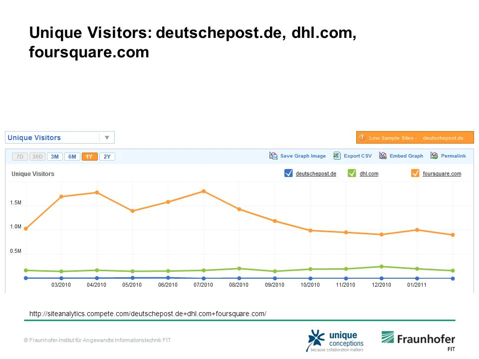 Unique Visitors: deutschepost.de, dhl.com, foursquare.com