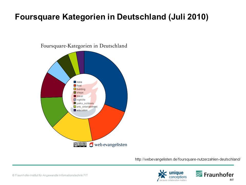 Foursquare Kategorien in Deutschland (Juli 2010)