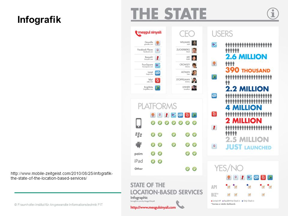 Infografik http://www.mobile-zeitgeist.com/2010/08/25/infografik-the-state-of-the-location-based-services/
