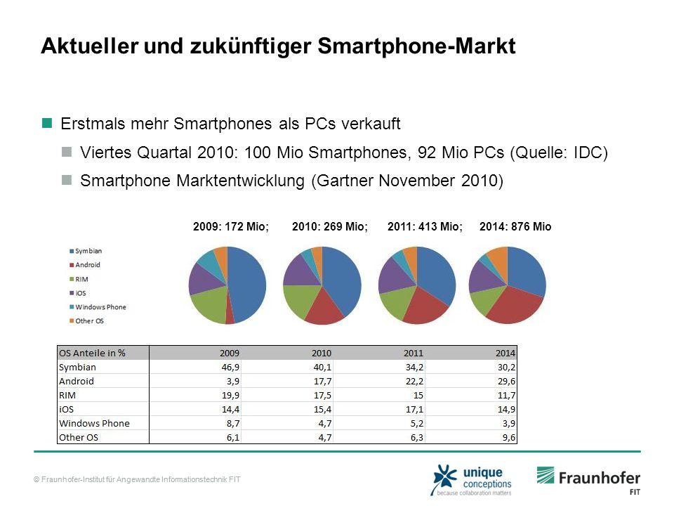 Aktueller und zukünftiger Smartphone-Markt