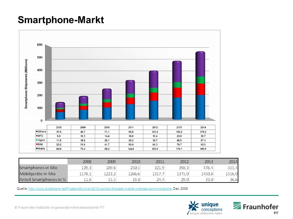 Smartphone-Markt Quelle: http://www.slideshare.net/FrostandSullivan/2010-outlook-forecast-mobile-wireless-communications, Dez.