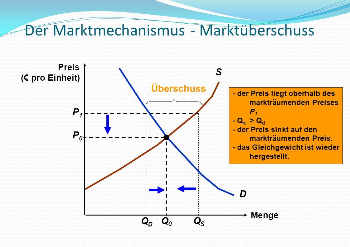 Der Marktmechanismus - Marktüberschuss