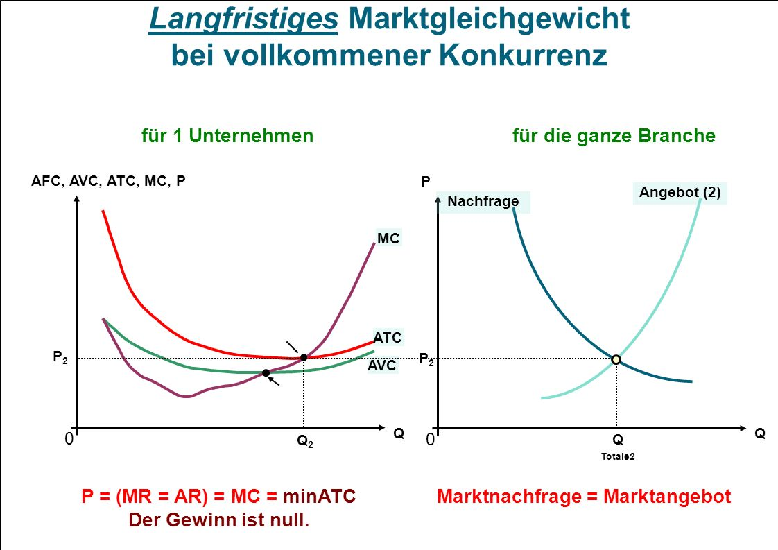 Langfristiges Marktgleichgewicht bei vollkommener Konkurrenz