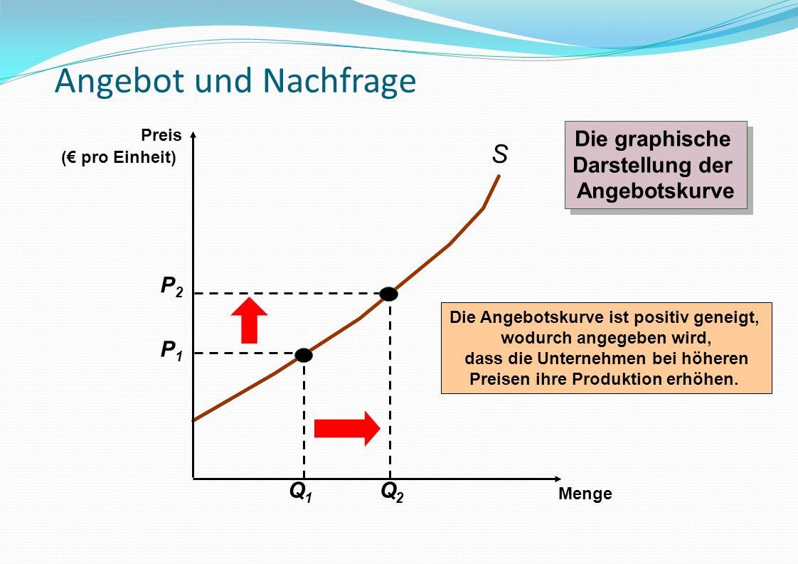 Angebot und Nachfrage S Die graphische Darstellung der Angebotskurve