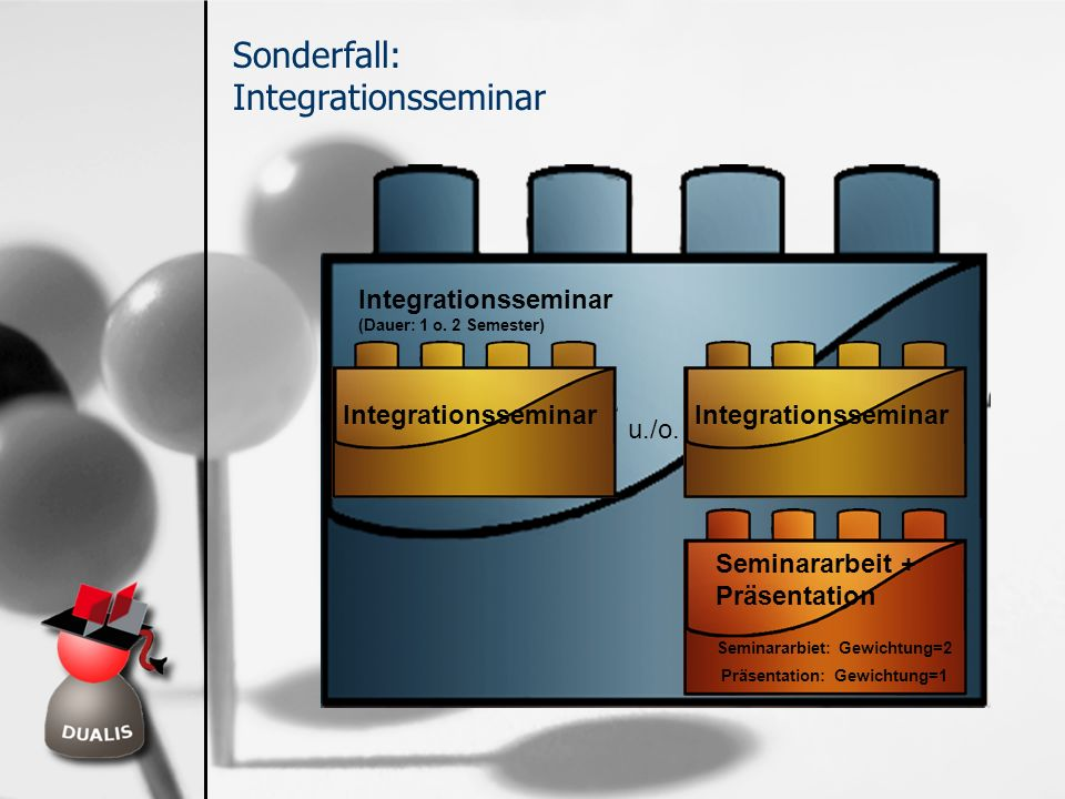 Sonderfall: Integrationsseminar