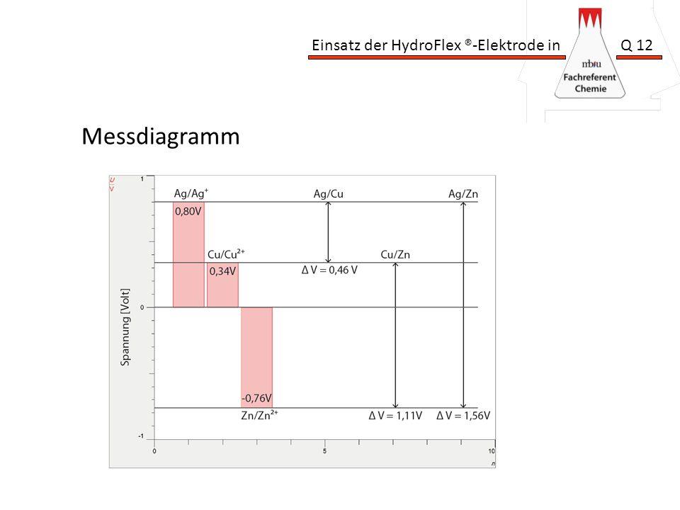 Messdiagramm
