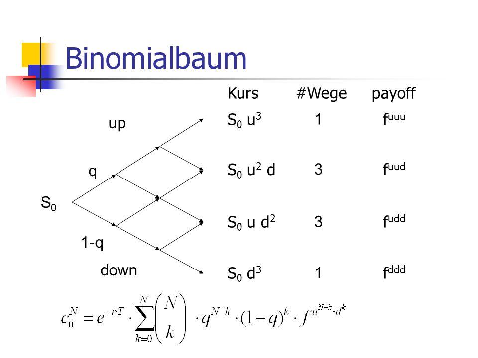 Binomialbaum Kurs #Wege payoff S0 u3 1 fuuu up q S0 u2 d 3 fuud S0