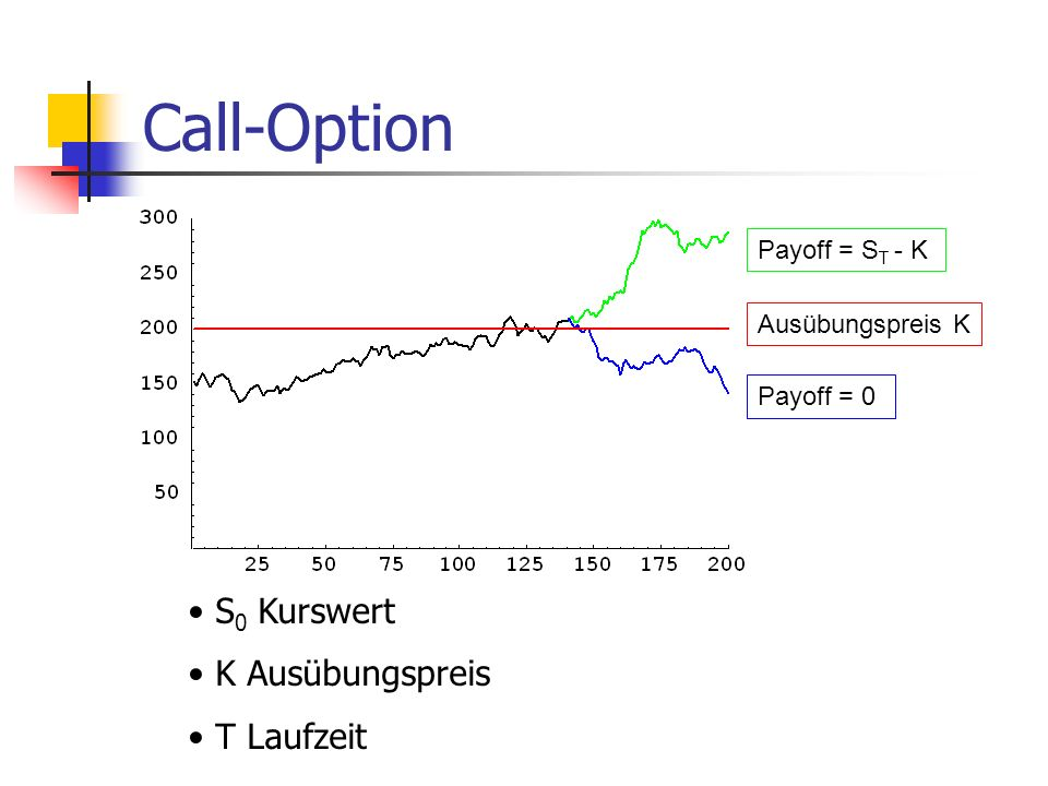 Call-Option S0 Kurswert K Ausübungspreis T Laufzeit Payoff = ST - K