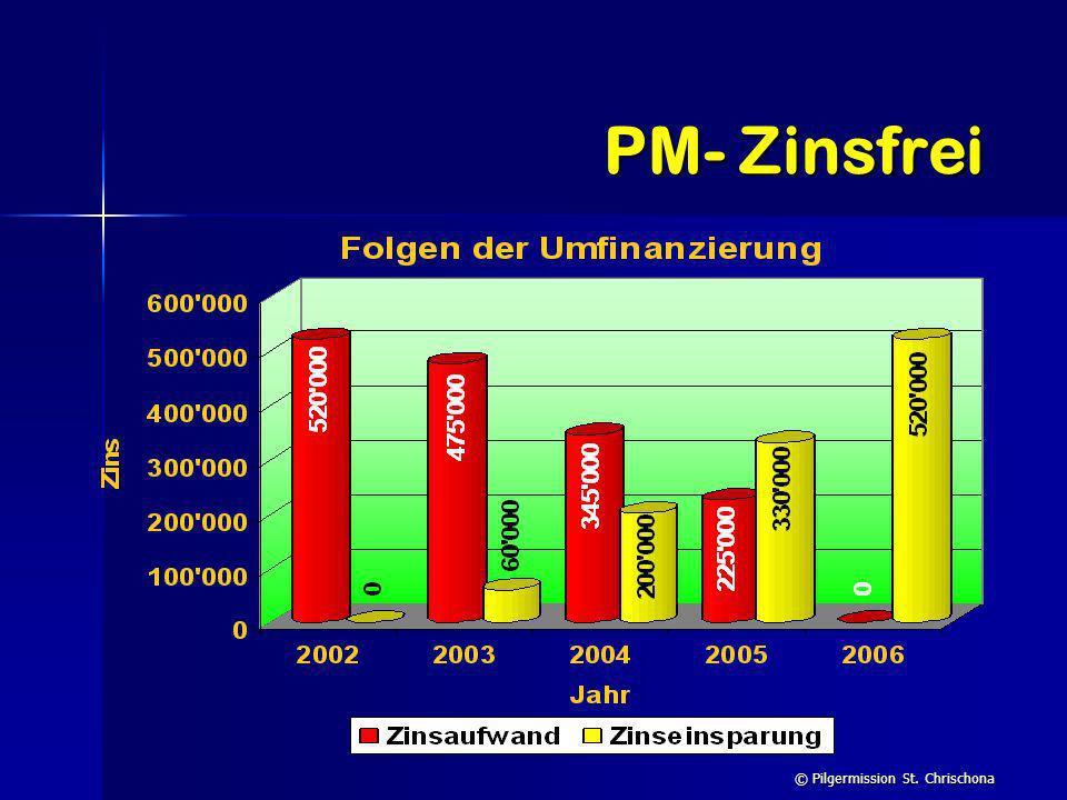 PM- Zinsfrei