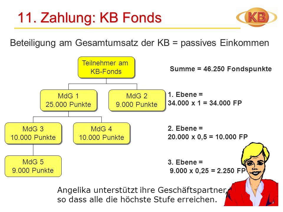 11. Zahlung: KB Fonds Beteiligung am Gesamtumsatz der KB = passives Einkommen. Teilnehmer am. KB-Fonds.