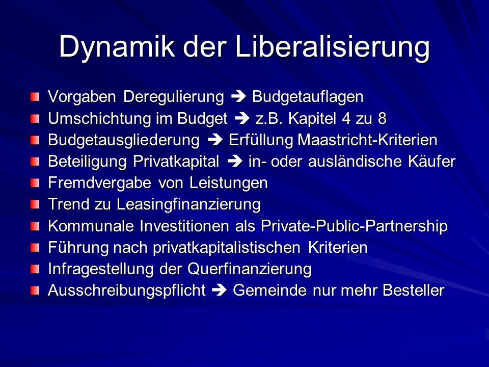 Dynamik der Liberalisierung