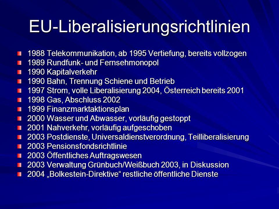 EU-Liberalisierungsrichtlinien