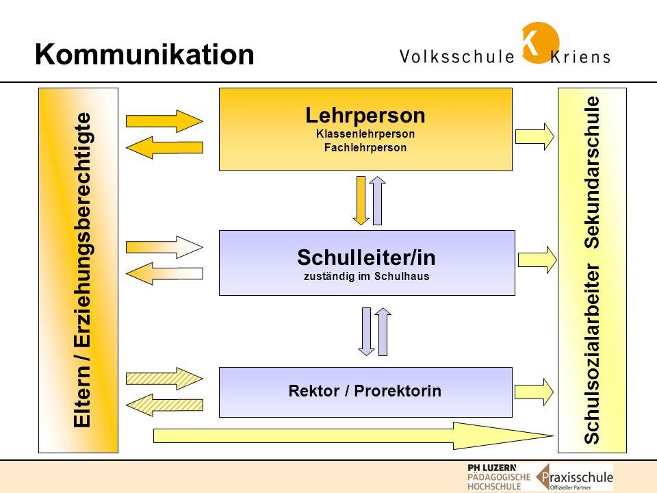 Kommunikation Lehrperson Eltern / Erziehungsberechtigte Schulleiter/in