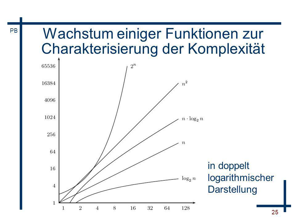 Wachstum einiger Funktionen zur Charakterisierung der Komplexität