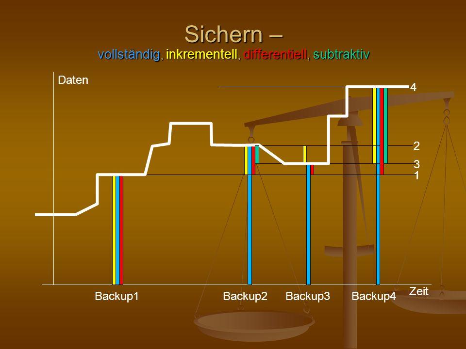 Sichern – vollständig, inkrementell, differentiell, subtraktiv