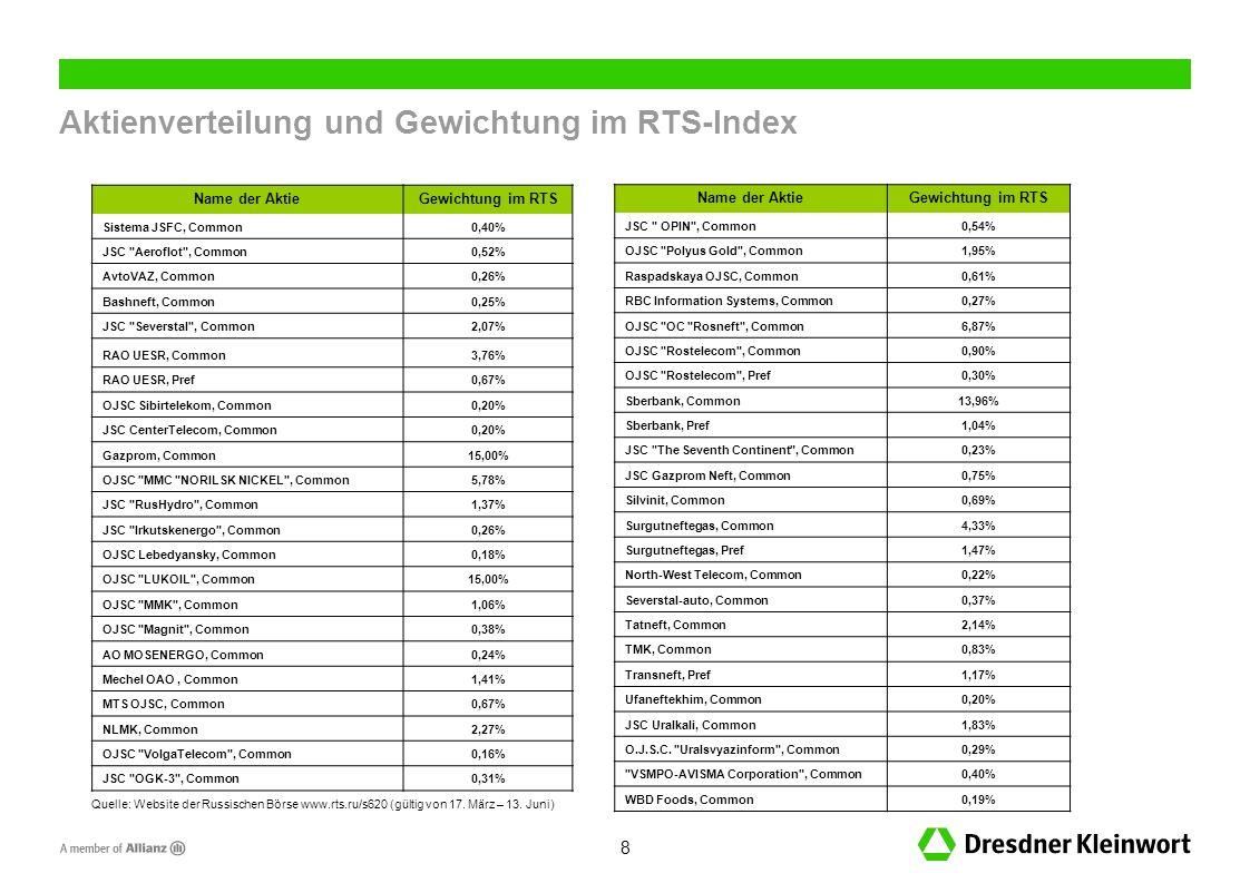 Aktienverteilung und Gewichtung im RTS-Index