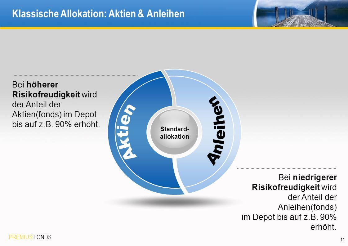Klassische Allokation: Aktien & Anleihen