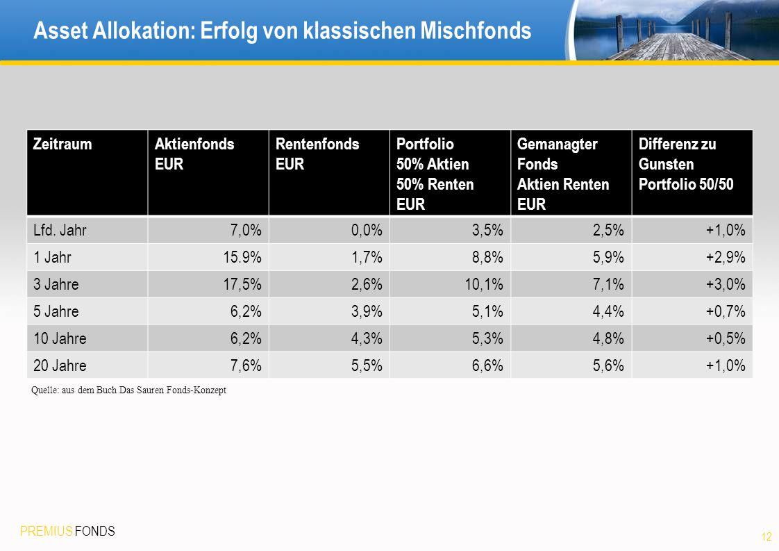 Asset Allokation: Erfolg von klassischen Mischfonds