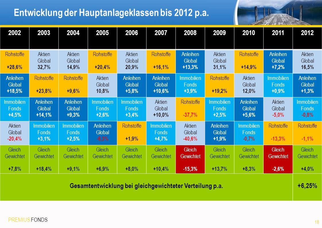 Entwicklung der Hauptanlageklassen bis 2012 p.a.