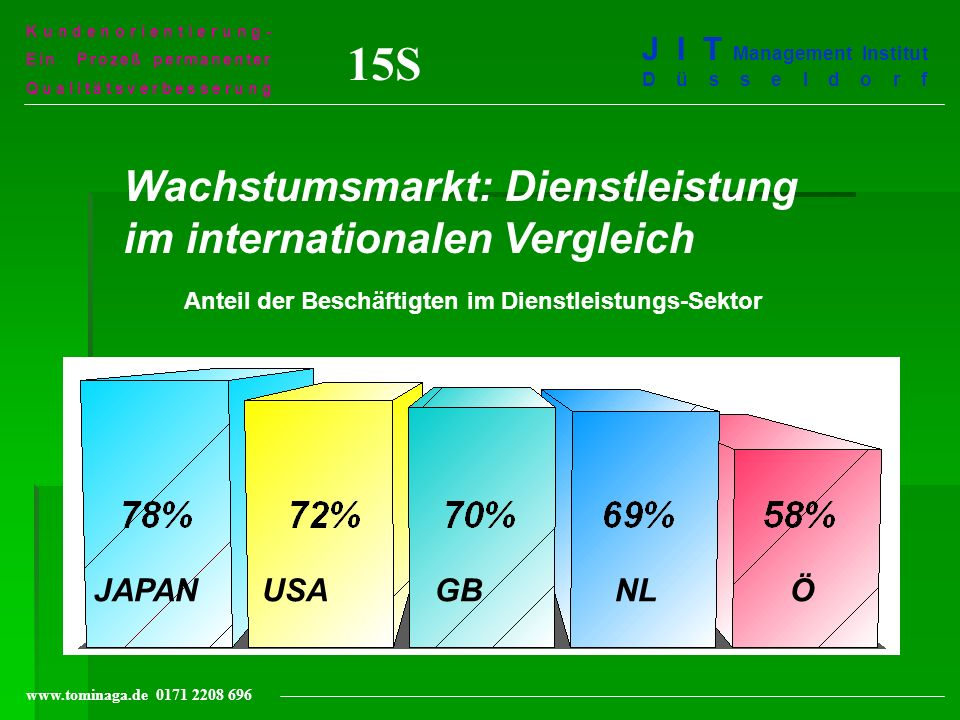 15S Wachstumsmarkt: Dienstleistung im internationalen Vergleich