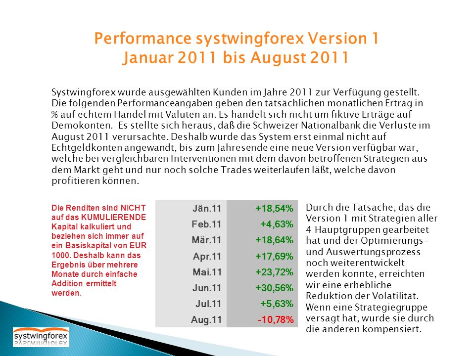 Performance systwingforex Version 1