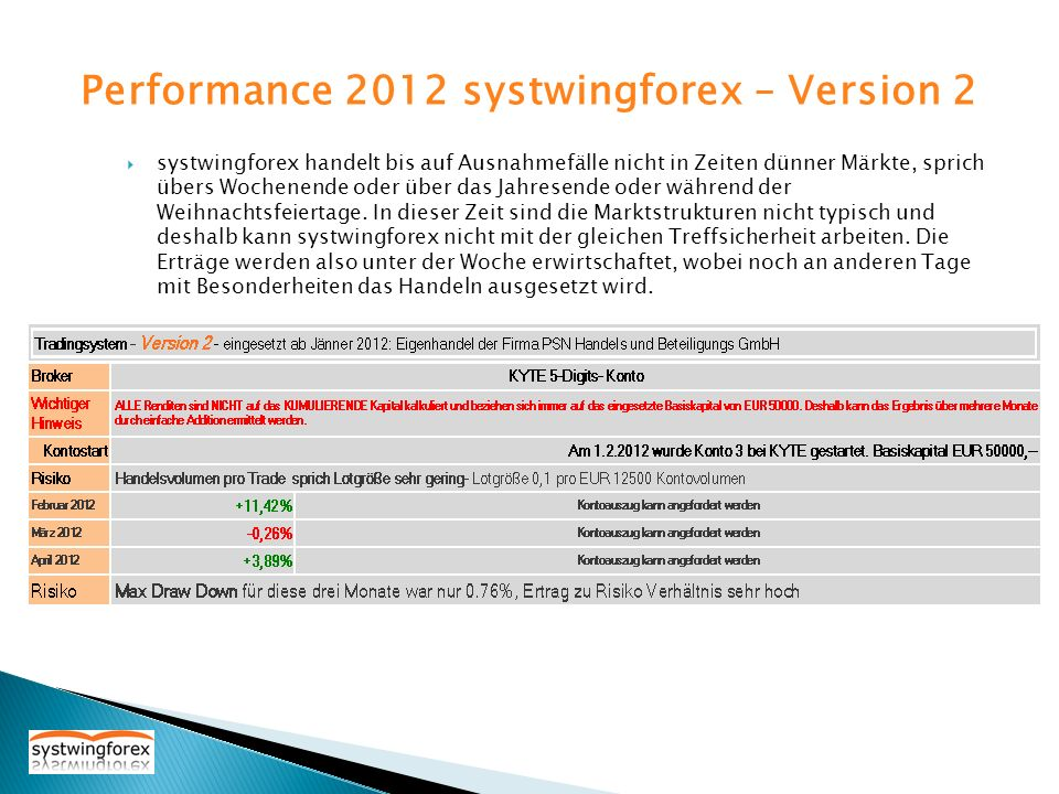 Performance 2012 systwingforex – Version 2