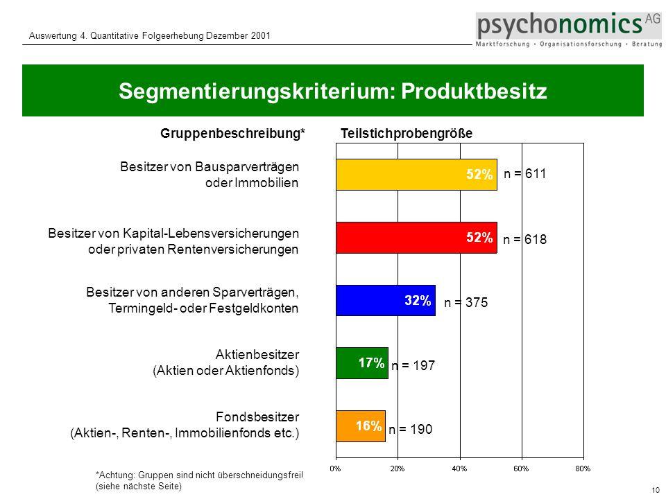 Segmentierungskriterium: Produktbesitz