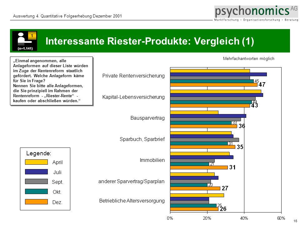 Interessante Riester-Produkte: Vergleich (1)
