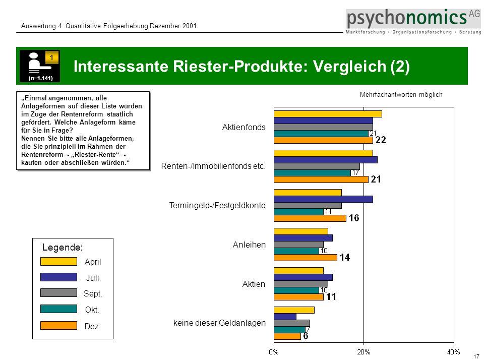 Interessante Riester-Produkte: Vergleich (2)