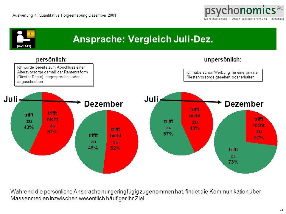 Ansprache: Vergleich Juli-Dez.
