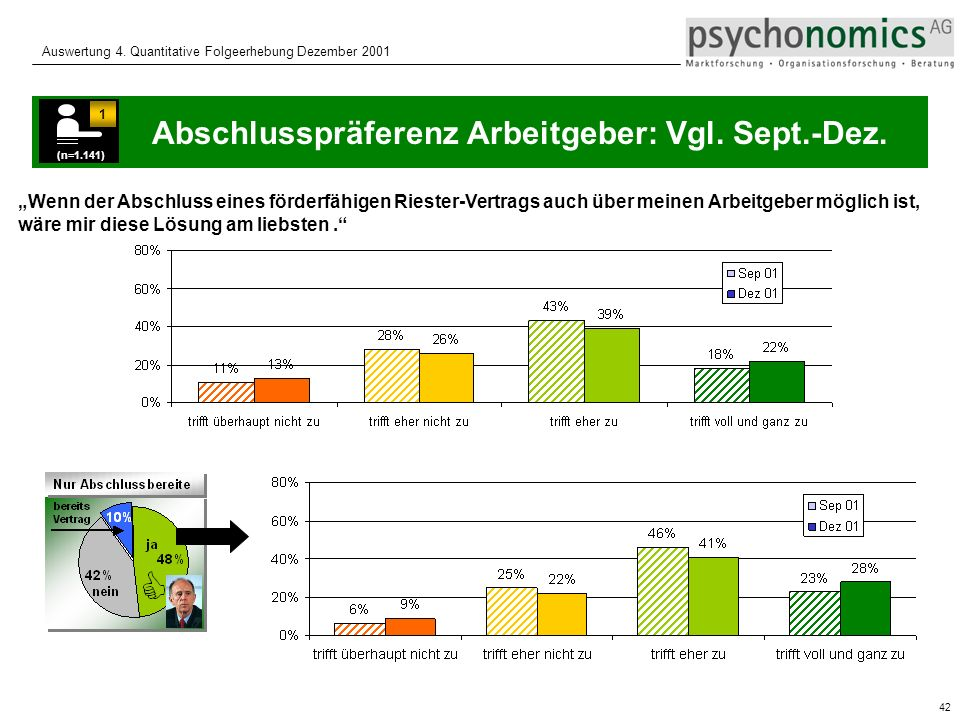 Abschlusspräferenz Arbeitgeber: Vgl. Sept.-Dez.