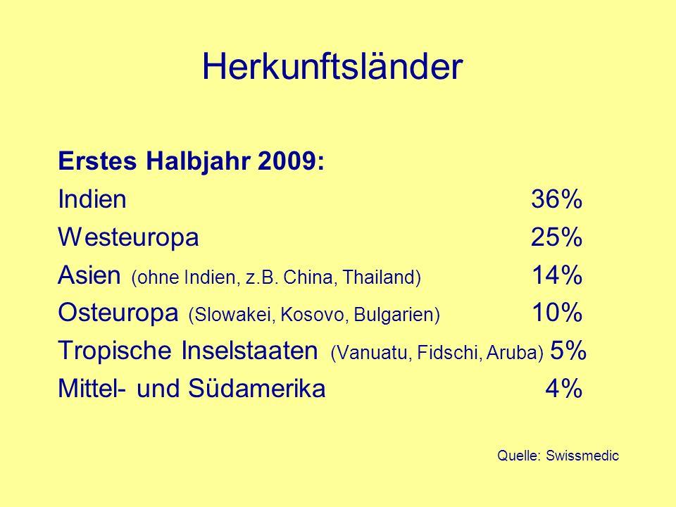 Herkunftsländer Erstes Halbjahr 2009: Indien 36% Westeuropa 25%