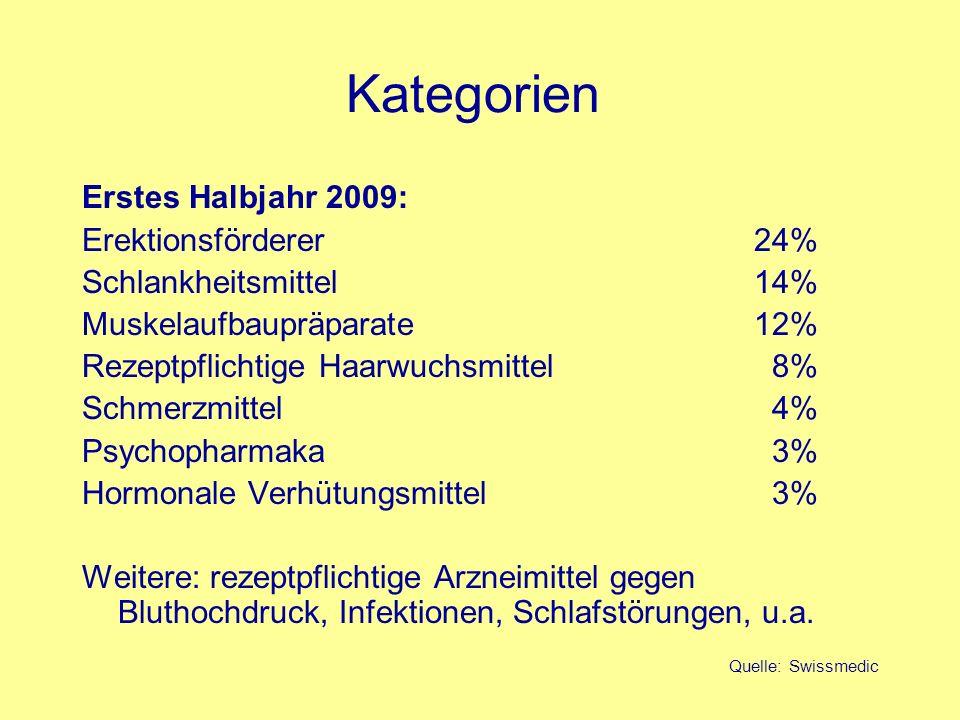 Kategorien Erstes Halbjahr 2009: Erektionsförderer 24%