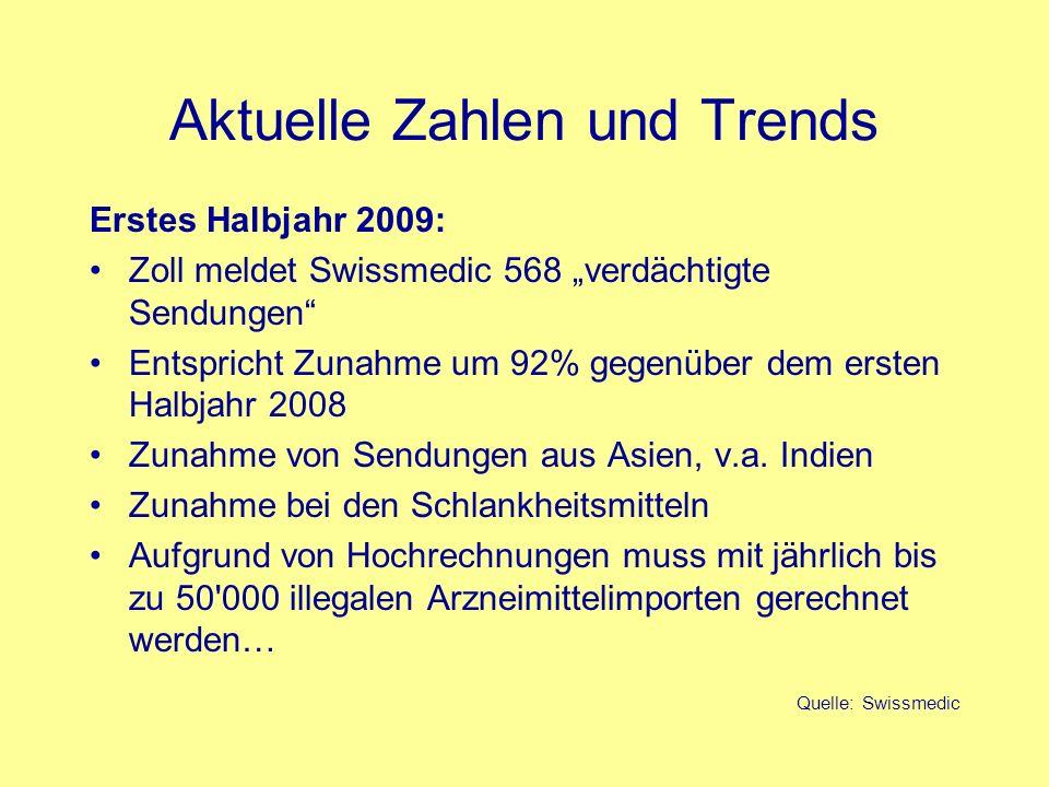 Aktuelle Zahlen und Trends
