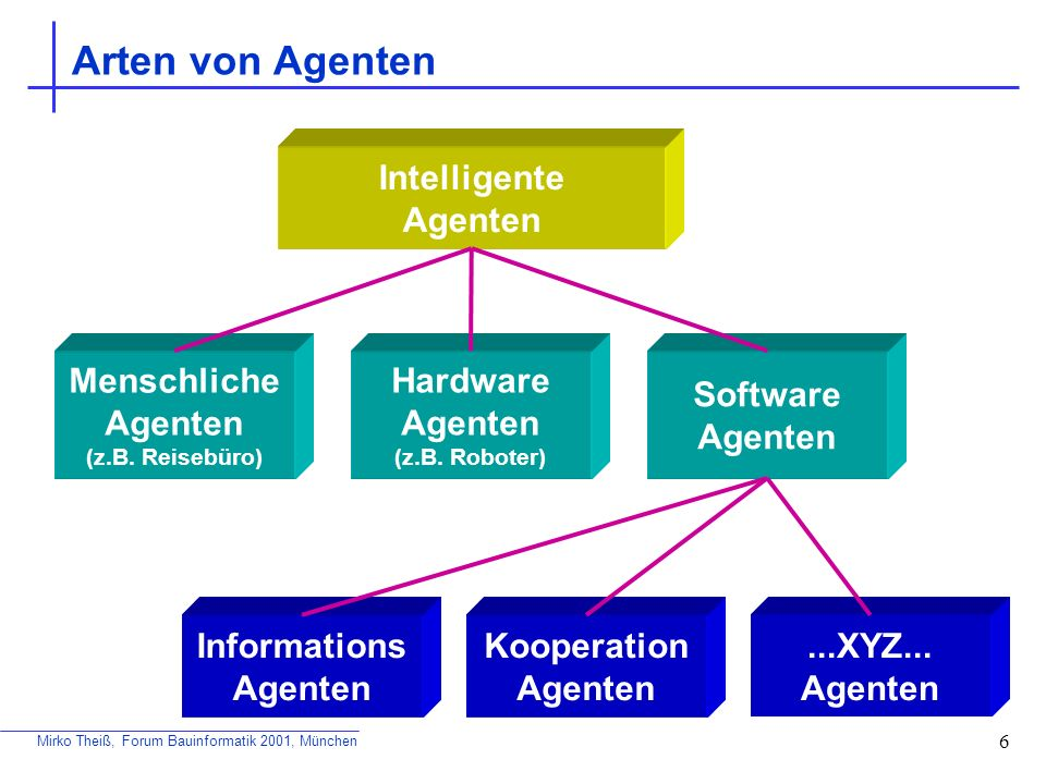 Arten von Agenten Intelligente Agenten Menschliche Agenten Hardware