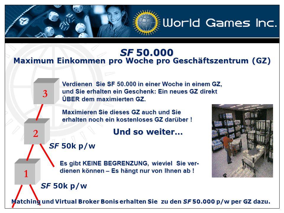 Maximum Einkommen pro Woche pro Geschäftszentrum (GZ)