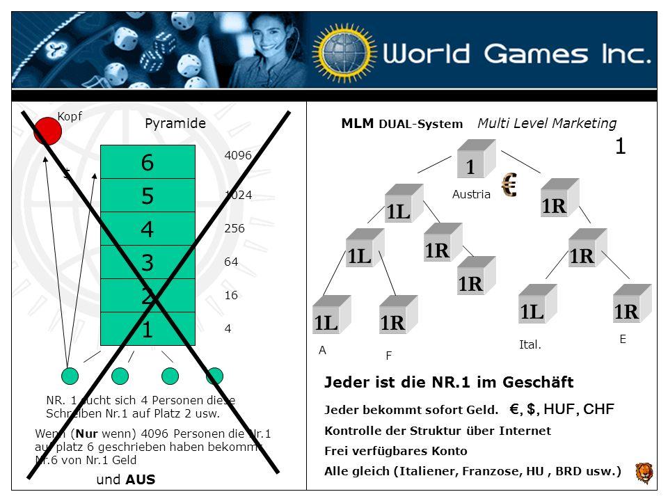 KopfPyramide. MLM DUAL-System Multi Level Marketing. 1. 6. 4096. 1024. 256. 64. 16. 4. 1. $ € 5. Austria.