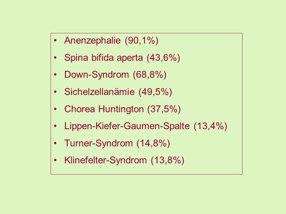 Anenzephalie (90,1%) Spina bifida aperta (43,6%) Down-Syndrom (68,8%) Sichelzellanämie (49,5%) Chorea Huntington (37,5%)